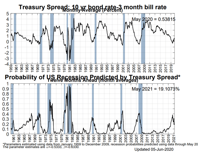 US Recession Watch, June 2020 - The Deceitful US Yield Curve