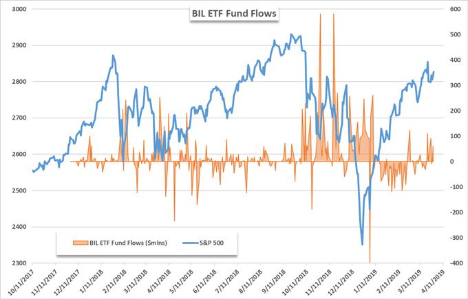 S&P 500: Best Q1 Since 1998 Despite ETF Outflows