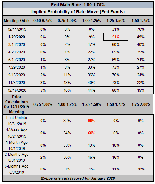 Rate Cut Odds Shift After Fed, BOC, BOJ Meetings - Central Bank Watch