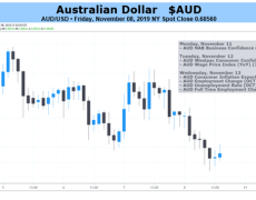 Australian Dollar Could Gain if US-China Trade Hopes Hold Up