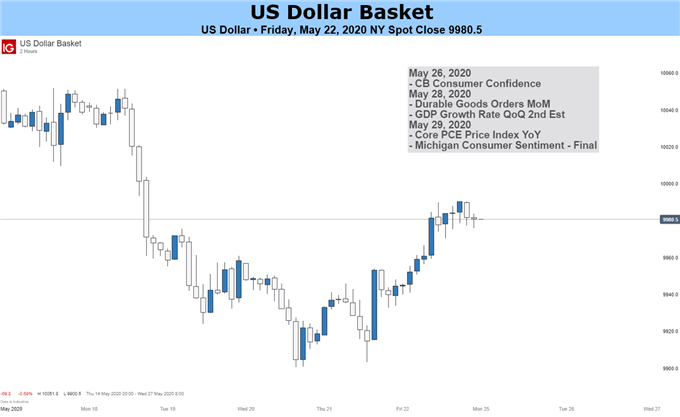 US Dollar Basket Price Chart
