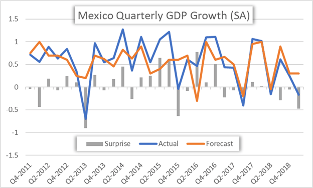 Mexico Quarterly GDP Growth Price Chart