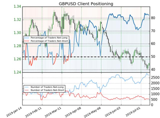 GBPUSD positioning data.