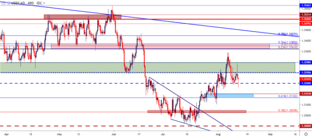 usdcad usd/cad 8 hour cost chart