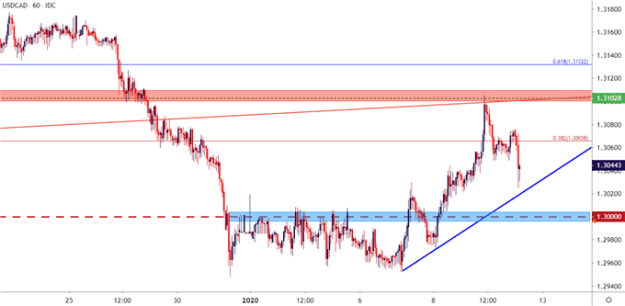 usdcad hourly price chart