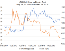 Bitcoin Price Correlations with Emerging Markets FX: USD/CNH, USD/INR in Focus