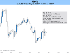 Gold Price Outlook Bearish on GDP Data, US-China Tension and Covid-19