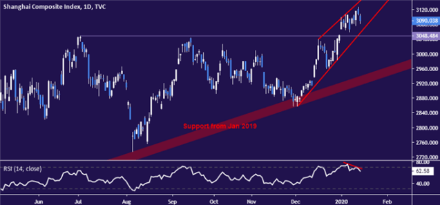 Shanghai Composite price chart - daily