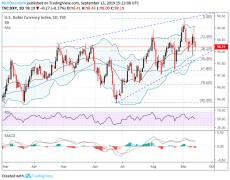 USD/CHF Eyes Fed & SNB