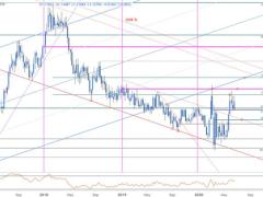 EUR/USD Trend Compression- Breakout Levels