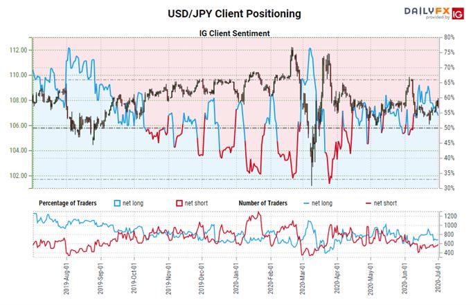 US Dollar Forecast: Rebound Losing Steam Ahead of June NFP