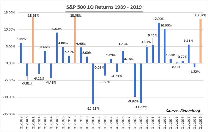 График цен S & P 500 и возврат