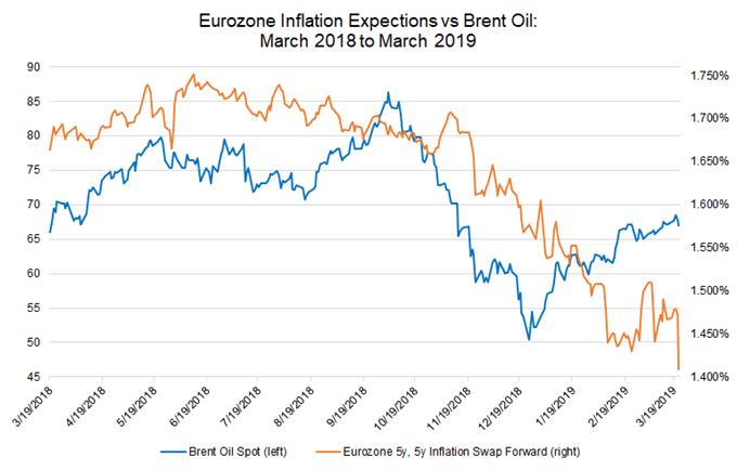 нефть марки Brent против 5-летнего инфляционного свопа, инфляционные ожидания еврозоны