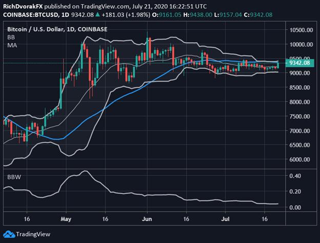 Bitcoin Forecast BTC Price Chart