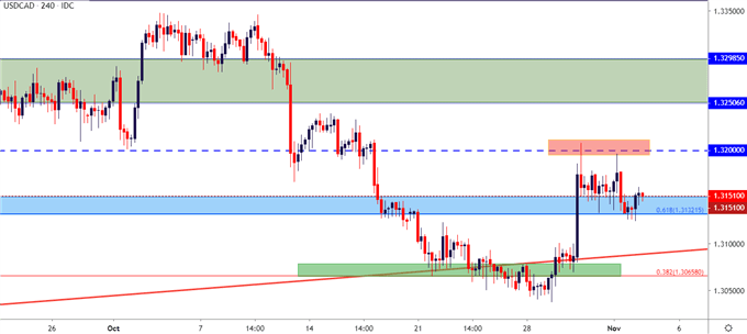 usdcad usd cad usd/cad price chart