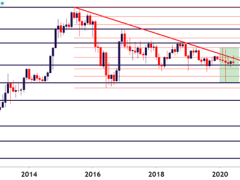 Japanese Yen Technical Forecast: Long-Term Support Thwarts Sellers