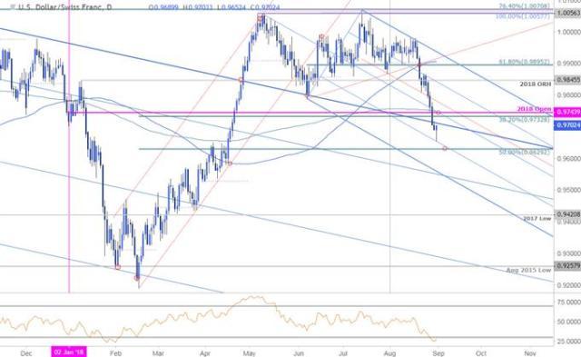 USD/CHF Price Chart - Daily Timeframe