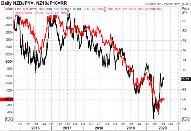 Japanese Yen May Win Safe-Haven Battle Over US Dollar: NZD/JPY at Risk