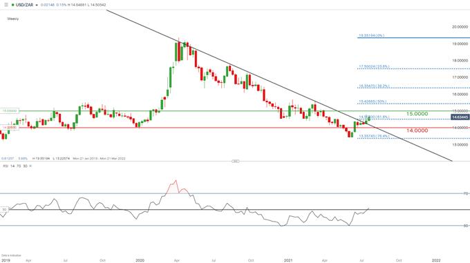USD/ZAR weekly chart.