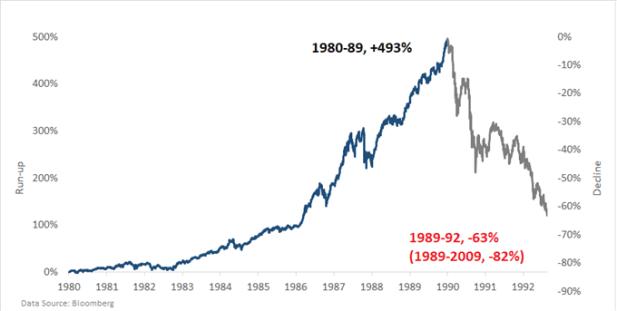 Nikkei chart market bubble 1980s