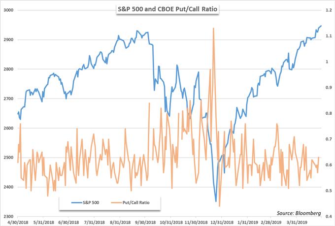 S&P 500 options