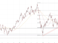 Commodity Falls Deeper into Bear Market