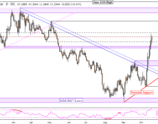 GBP/USD, EUR/GBP, GBP/JPY Technical Analysis Amid Brexit Deal Vote