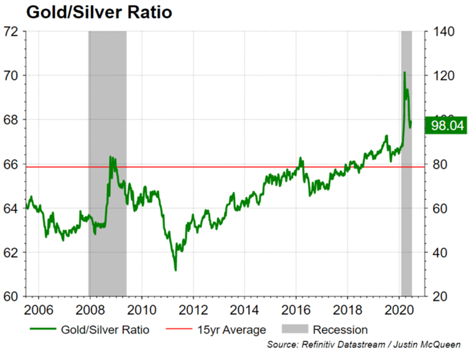 Silver Prices on Course for Bullish Breakout: Silver to Outperform Gold