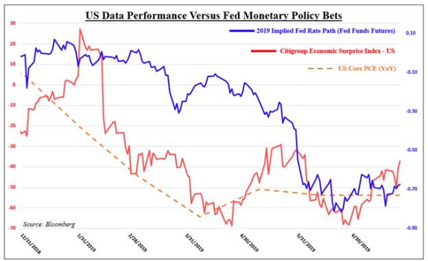 US Dollar May Rise Versus ASEAN FX. Fed, US-China Trade Talks Next
