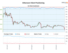Our data shows traders are now at their most net-long Ethereum since Jul 04 when Ethereum traded near 291.96.