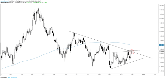 eur/cad daily chart, during t-line insurgency in diseased trend