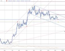 XAU/USD Support Rebound to Face FOMC- GLD Levels