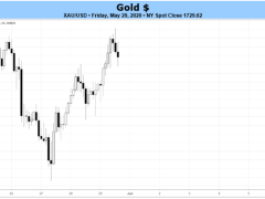 Weekly Gold Price Forecast: Bullish Breakout Potential Persists