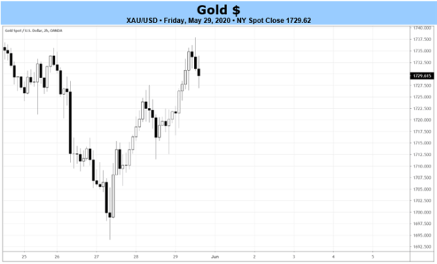 gold price, gold technical analysis, gold chart, gold price forecast, gold price chart, gold price today, gold coronavirus, gold covid-19