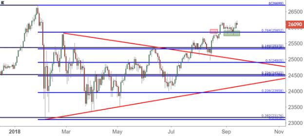 Dow Jones Daily Price Chart DJIA DIA