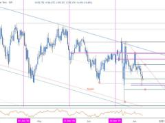 USD/JPY Rebounds Off Support- Recovery Levels