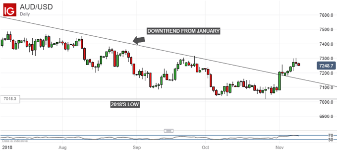 Australian Dollar Can Hold Up As Long As Risk Appetite Does Too