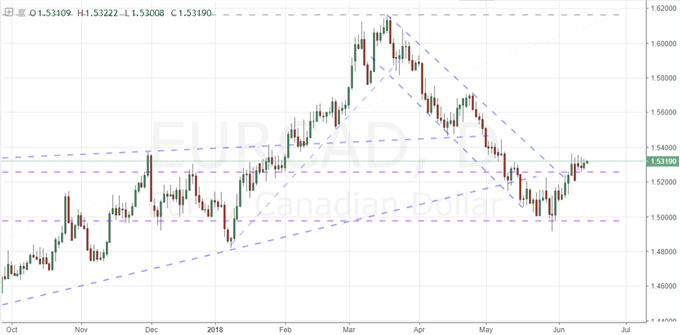 An ECB Rate Decision that Means More to EURUSD than the Fed Hike