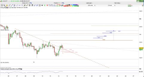 EUR/JPY Price 2H Chart