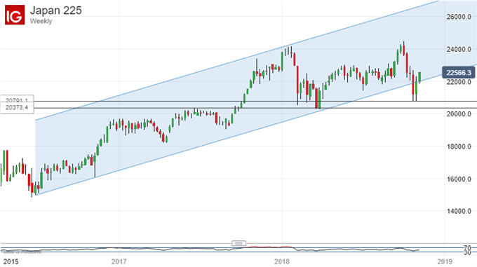 Nikkei 225 Technical Analysis: Uptrend Holds Into Key Resistance Zone