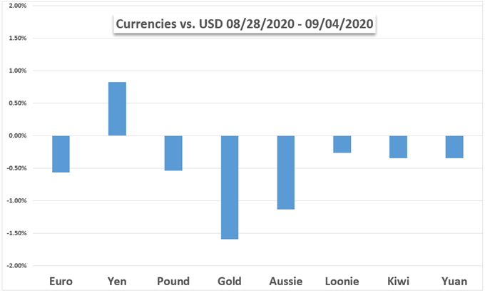 Currencies vs USD, Yen, Pound, Gold, Aud, NZD Chart