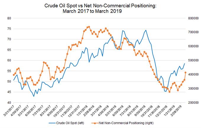 цена на сырую нефть, cftc cot, позиционирование нефти