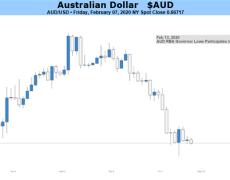 Australian Dollar May Be Back to Virus-Watch After RBA Boost