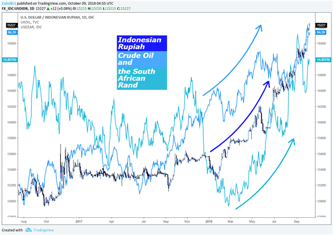 Indonesian Rupiah and South African Rand vs the Dollar and Rising Oil Prices