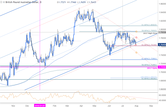 GBP/AUD Daily Price Chart