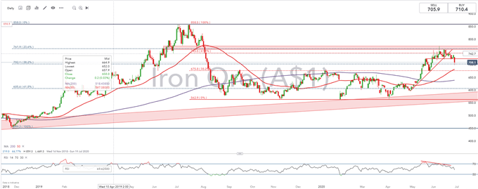 ASX 200 Perched at Support as Iron Ore Price Pulls Back