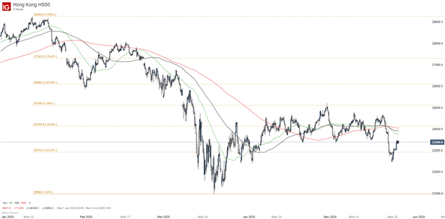 Hong Kong HS50 Index