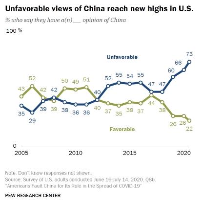 China views from US
