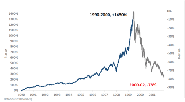 NASADAQ chart market bubble 1990s