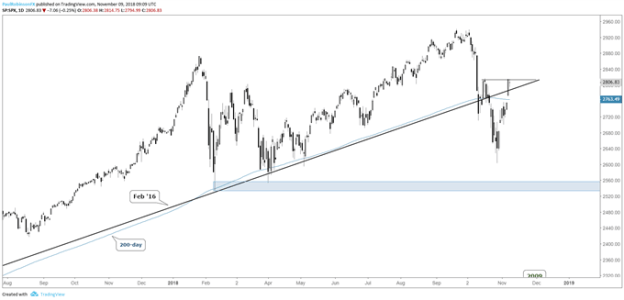 S&P 500 daily chart, can pullback hold recaptured levels?